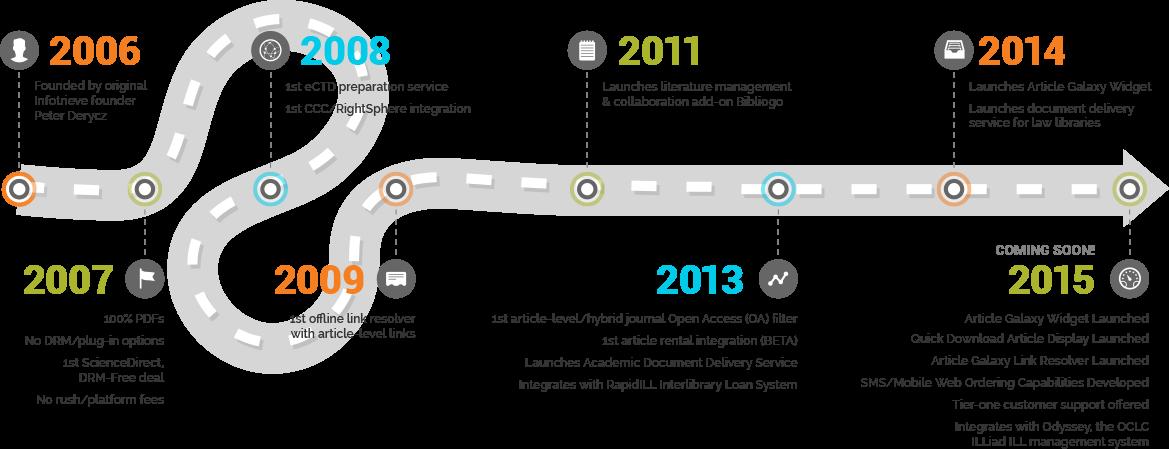 timeline_2015-new